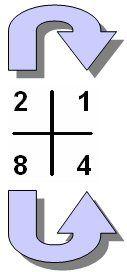 Vereenvoudigen Soms is het mogelijk om de noemer van een breuk kleiner of eenvoudiger te maken. Dit vereenvoudigen doen we met behulp van 'het schema'. Ik kan vereenvoudigen wanneer ik BOVEN en ONDER de breukstreep door hetzelfde getal kan delen!!!... #breuken #delen #vermenigvuldigen