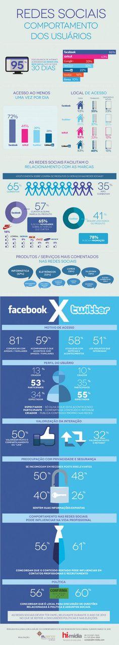 Comportamento dos usuários nas redes sociais   http://www.hi-midia.com/pesquisa/