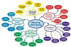 Mndmap - Weaving Well-Being - Dec 2016 - Low Res
