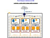 AWS Diagram Template of Varnish Deployment Architecture 2 Pestle Analysis, Bubble Chart, Conceptual Framework, Block Diagram, Lean Six Sigma, Strategic Planning, Social Media Site, Human Resources, Timeline