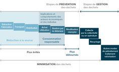 Les règles de base de l'éco-conception | Eco-Emballages