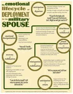 Emotional Lifecycle of Deployment for the Military Spouse: Good things to know - MilitaryAvenue.com
