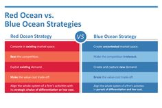 red_v_blue ocean strategy
