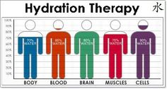 Proper water hydration for your health