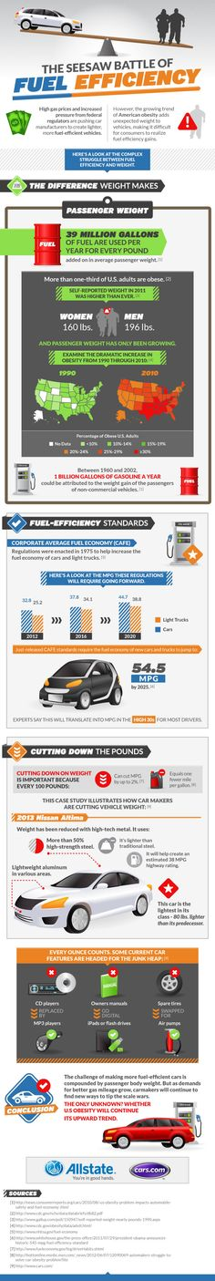 Fuel Economy Standards Effected By Weight Infographic Fueleconomy Gas Bill Social Media