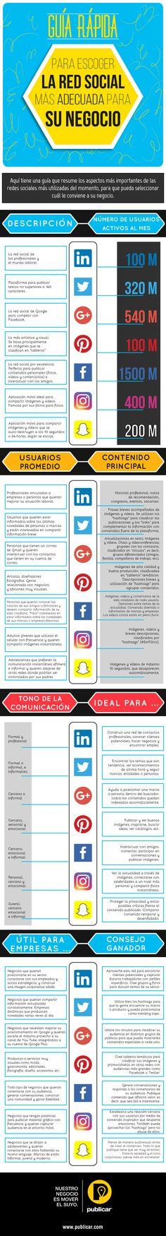 Guía para escoger la Red Social mas adecuada para tu empresa