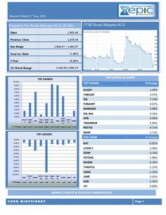 Epic Research Provides daily report in KLSE, comex and forex market to know latest market news and recommendations for happy trading.