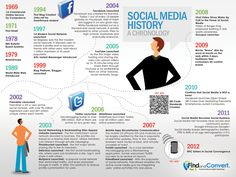 40 year History of Social Media. The history of social media is credited mostly to the last decade with social networking sites such as Facebook, Twitter, LinkedIn and YouTube. While these sites most definitely propelled social media to new heights, the truth is they don't represent the original social networking platforms. Would you believe me if I told you that social media started in 1969?