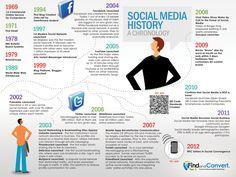 Social Media history #infographic