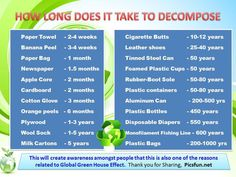 How long does it take to decompose? A list of how long common items take to decompose. Tragic!