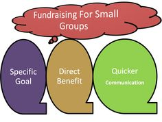 Fundraising for small groups, like high school clubs, sports groups, church groups etc, has achieved better results in terms of specific goal, direct benefit and quicker communication.