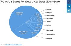 The most notablefinding is clear enough in the following chart: https://cleantechnica.com/2017/05/04/us-electric-car-sales-state-whos-1-ohio-california/