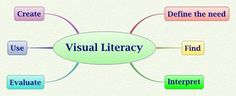 Visual Literacy Help Guide from Walsh University. Learn: What does it mean to be visually literate or fluent?
