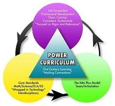 Webb DOK Resources - North Bay Haven Power Curriculum: Professional Development