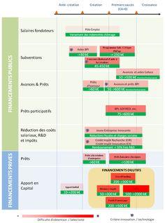 Le schéma représente de manière simplifiée les principaux dispositifs de financement publics et privés pouvant être sollicitée par une startup tout au long de son parcours de développement.