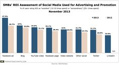 Chart: SMBs' ROI Assessment fo Social Media Used for Advertising and Promotion (Nov 2013)