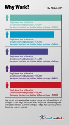 Infographic showing the disincentives inherent in our welfare system.