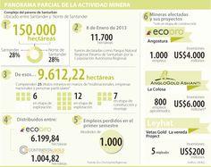 Panorama Parcial de la Actividad Minera #Mineríaotros