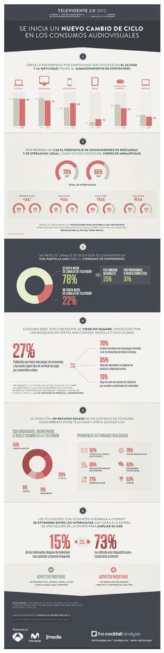 Cambio de ciclo nos consumos audiovisuais pola influencia da web e das redes sociais.