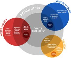 "What do we mean by ""white feminism""?: ""White feminism is a set of beliefs that allows for the exclusion of issues that specifically affect women of colour. It is ""one size-fits all"" feminism, where middle class white women are the mould that others must fit. It is a method of practicing feminism, not an indictment of every individual white feminist, everywhere, always."""
