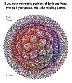 painting-with-pencils:  urdchama:cardiocutie:cardiocutie:  Geometric space art.  Guys you don't understand how awesome this is. This pattern happens everywhere. It happens on flowers and pinecones absolutely vegetables, it happens all around you. If you don't think that's like the realist shit ever i don't understand you.  Representation of the apparent motion of the Sun and planets as seen from Earth. Encyclopaedia Britannica (1777)   Fuckin Fibonacci