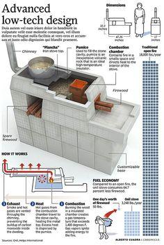 Stove - Infographic
