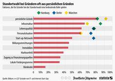 Infografik: Standortwahl bei Gründern oft aus persönlichen Gründen | Statista