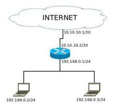 Konfigurasi MikroTik Sebagai Router