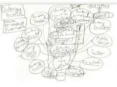 The birth of the Burberry social enterprise strategy...on a napkin! How awesome is that? Thank you Salesforce.com
