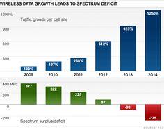 Crecimiento de los celulares en el mundo  https://www.tecnopay.com.mx/  Platafroma de Recargas  01 800 112 7412  (55) 5025 7355