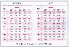 Asthmas chart