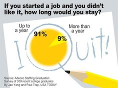 If you started a job and you didn't like it, how long would you stay? College Graduation, Personal Finance, Workplace, Usa, Graduation, U.s. States