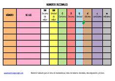 lámina para trabajar con numeros decimales, descomposición, lectura, lugar etc-