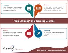 4 Ways to Make Highly Effective and Fun-filled #Elearning Courses - An Infographic