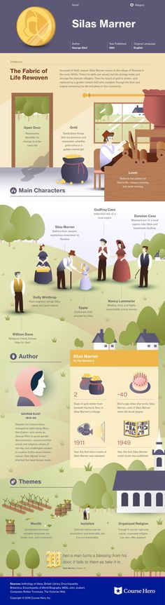 Silas Marner by George Eliot infographic course hero, classic literature explained, study help for literature students British Literature, World Literature, Classic Literature, Classic Books, Book Infographic, Good Books, Books To Read, Shakespeare, Teaching Literature