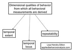 Dimensional Qualities of Behavior -   Applied Behavior Analysis  ABA info to help your child with autism