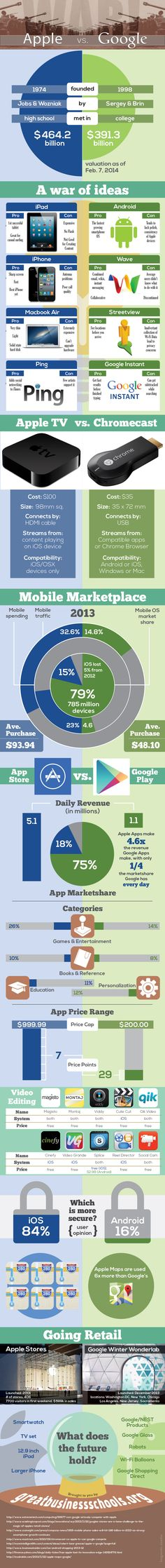 Google vs Apple - A Great #Infographic sharing clear difference between two tech giants.