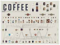 A guide to the different types of coffee:
