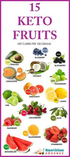 15 Low Carb and Keto Fruits: These fruits show the net carb count per 100 gram serving. 100g of all of these fruits is suitable for keto and low carb diets, but be aware that it's very easy to go over when eating watermelon or cantaloupe because one huge slice can be 200g by itself! The ideal fruits for minimizing carbohydrate are berries, avocado and olives. However, all of these fruits are technically OK providing the serving size is