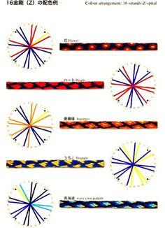 Mrs. Vitticore - Flat Kumihimo Patterns