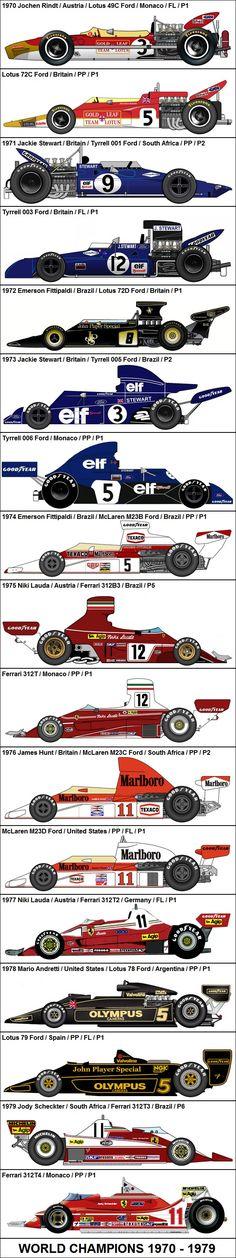 Formula One Grand Prix World Champions 1970-1979