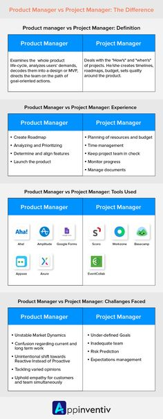 Product manager vs project manager― Two slightly but significantly distinct elements of the organizations. Read on to know their roles, responsibilities and challenges. Contingency Plan, Prioritize, Life Cycles, Project Management, Budgeting, Infographics Design, Challenges, Projects, Log Projects