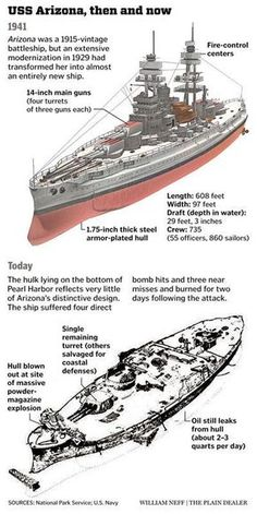 Great infographic by William Neff of the Cleveland Plain Dealer on the USS Arizona
