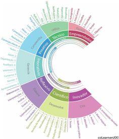 Modelo de análise das Competências para a era digital