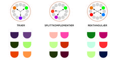 Den vanligaste frågan jag får just nu handlar om hur man skapar snygga färgkombinationer till sitt hem. Jag har ju tidigare tipsat om 60/30/10 + S som hjälp för proportioner mellan huvudfärg och…