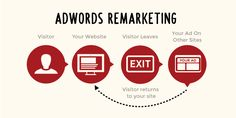 Listed are the remarketing best practices for optimizing the performance of the AdWords remarketing campaigns. Liverpool, Campaign, Label, Management, Advice, Ads, Content, Business, Google