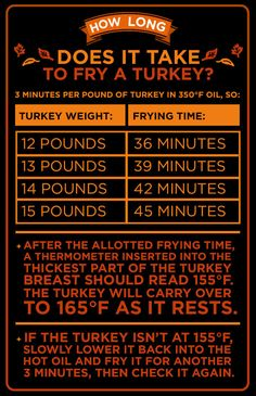 1000 Images About Deep Fry Jj Ng A Turkey On Pinterest