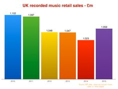 UK RECORDED MUSIC MARKET GROWS 3.5% IN 2015 – BUT SUBSCRIPTION SAVAGES DOWNLOADS