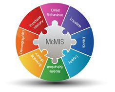 Multi-Channel Marketing Intelligence Solution (McMIS) enables you to obtain this single view of your customers. It allows you to study their channel behaviour, activity (or lack of activity) and purchase behaviour in relation to their demographic & psychographic information.