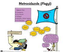 Flagyl | Nursing Mnemonics and Tips. Metroinidazol es un antiprotozoario (E. histolytica, G. lamblia y otros) y antibiotico. Ojo con el efecto antabus x tomar alcohol.